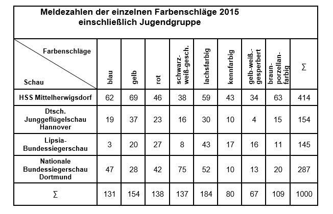 nationale bundessiegerschau 2017